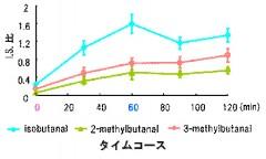 図 1 アルデヒド量の時間推移